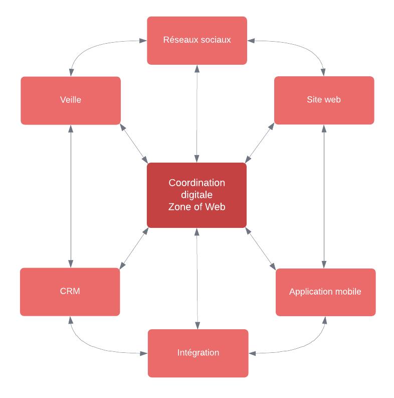 coordination-digitale-zone-of-web